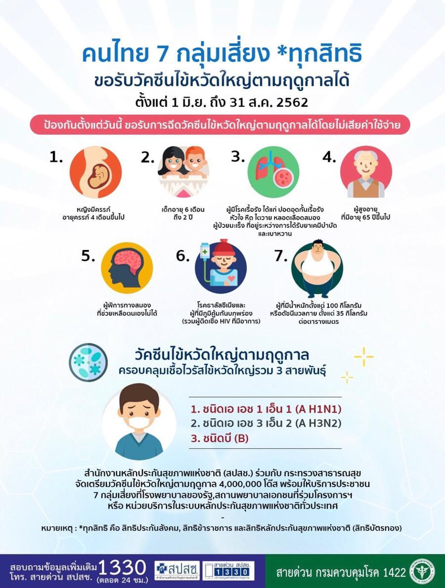 ฉีดวัคซีนไข้หวัดใหญ่ ฟรีทั่วประเทศ